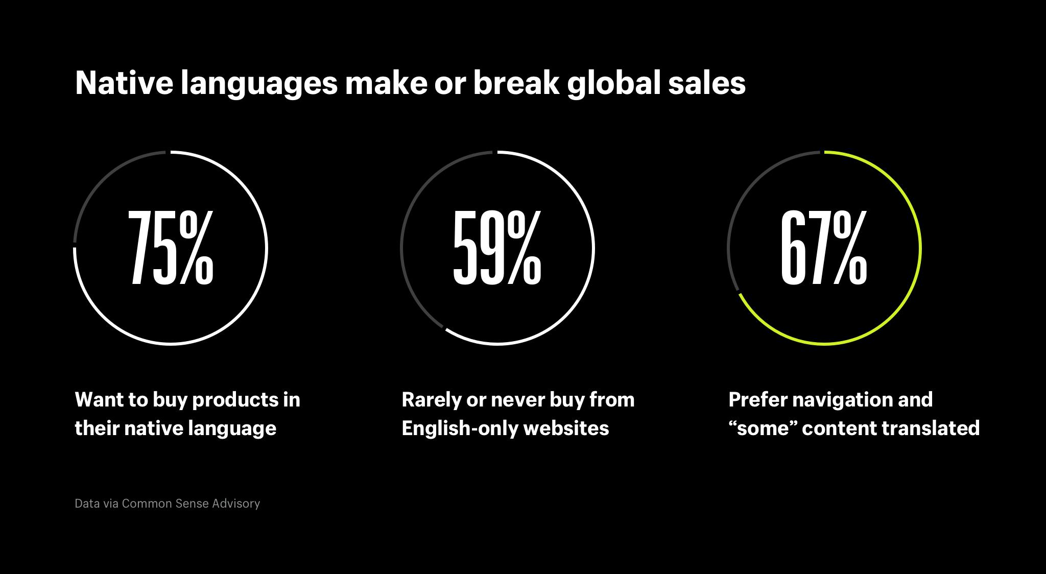 Native languages make or break global sales